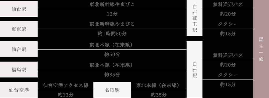 JR(東北新幹線・東北本線)の方